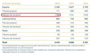 Captura de pantalla de la contribución fiscal de Gas Natural Fenosa.