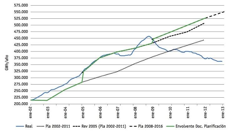 Demanda de gas natural en España en comparación con la planificación. Fuente: CNMC.