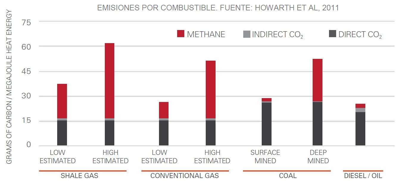 emisiones por combustible